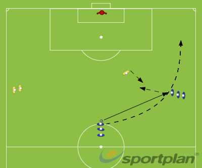 over lapping runsPossessionFootball Drills Coaching