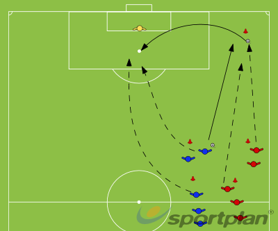 Crossing with pressureCrossing and FinishingFootball Drills Coaching