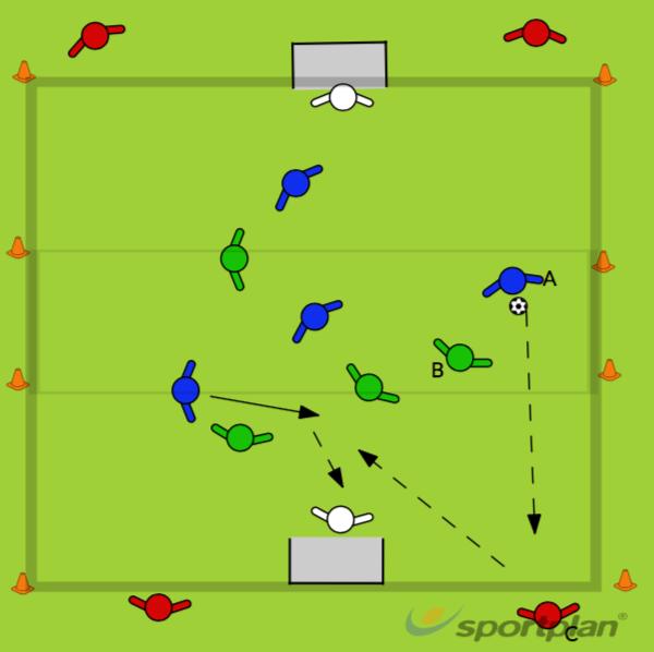 4v4+4 wall player on the endlinesFootball Drills Coaching