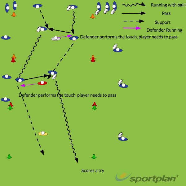 2vs 1Decision makingRugby Drills Coaching