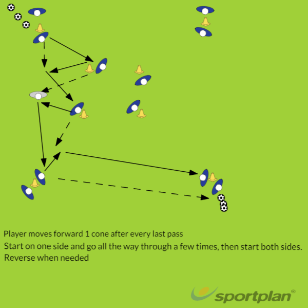 Short Pass & MovePassing and ReceivingFootball Drills Coaching