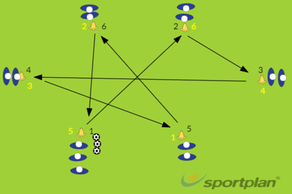 Triangle PassingPassing and ReceivingFootball Drills Coaching