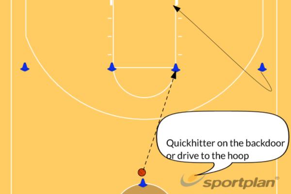 Husky Right/LeftGamesBasketball Drills Coaching