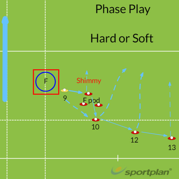 phase play, hard or softMatch RelatedRugby Drills Coaching