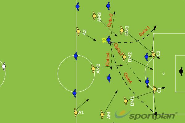 Defensieve taken3Roles And ResponsibilitiesFootball Drills Coaching