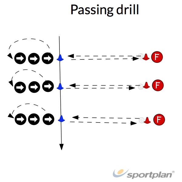 Passing drillHandball Drills Coaching