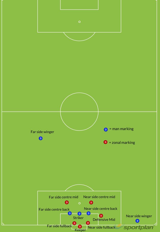 Defending corners mixed man and zoneSet PiecesFootball Drills Coaching