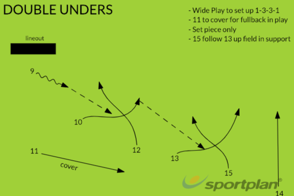 Double UndersBacks MovesRugby Drills Coaching
