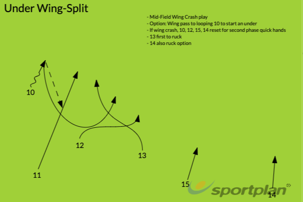 Under Wing-SplitBacks MovesRugby Drills Coaching