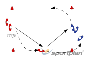 Open reception, lead running...Hockey Drills Coaching