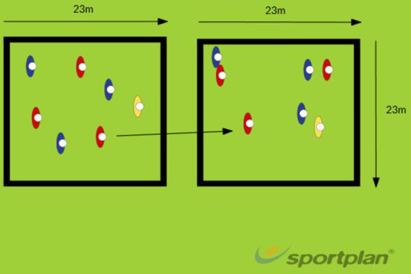 3v3 + Joker Possession (two areas)Game relatedHockey Drills Coaching