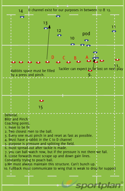 Defensive structure and pressure.Defensive PatternsRugby Drills Coaching