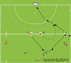 basics - Pass on movePassing & ReceivingHockey Drills Coaching
