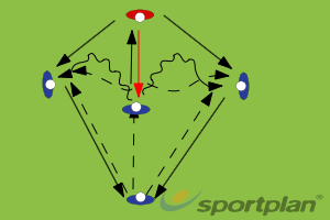 Copy of Post up - 3 optionsPassing & ReceivingHockey Drills Coaching