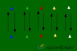 Basic DribblingMoving with the ballHockey Drills Coaching