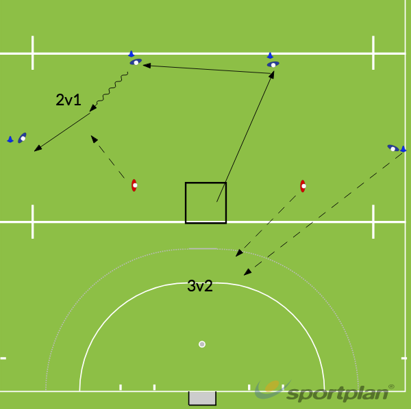 Using the Kom to create a 2v1 then using the help side to make a 3v2.Hockey Drills Coaching