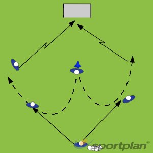 Leading and changing directionHockey Drills Coaching