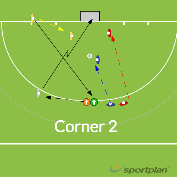 CornersHockey Drills Coaching