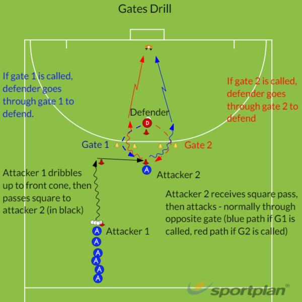 Attack the GatesHockey Drills Coaching