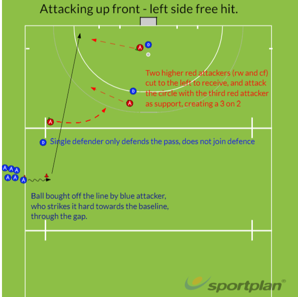 Attacking up front - left side free hitGame relatedHockey Drills Coaching