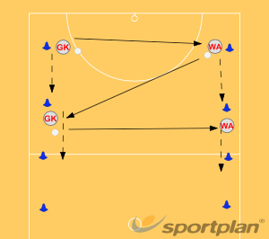 Game Based: Skill ProgressionNetball Drills Coaching