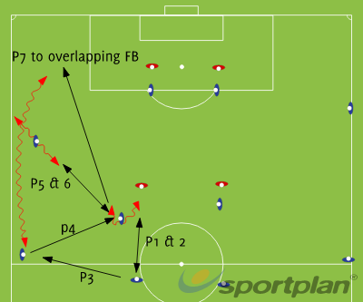 3rd Man Run in Wide area - Overlaps..Football Drills Coaching