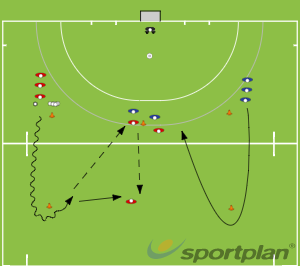 Three v Two wall pass drillDefending SkillsHockey Drills Coaching