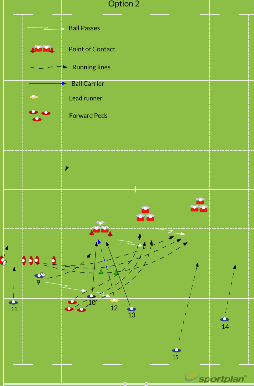 Phase Building 2Match RelatedRugby Drills Coaching