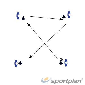 Passing in squareFootball Drills Coaching