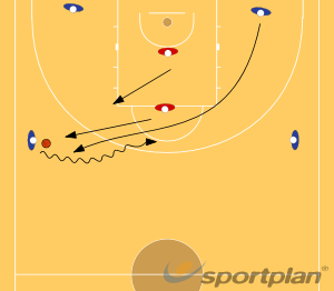 Continuous ball screen drillDefenseBasketball Drills Coaching