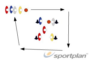Passing v Dribbling (Basketball)Basic Ball HandlingBasketball Drills Coaching