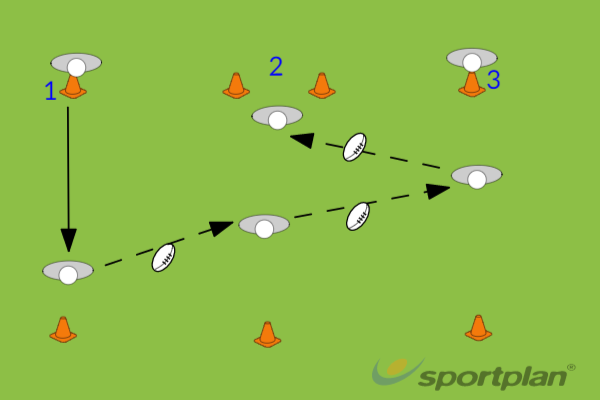 Passing back into SpacePassingRugby Drills Coaching