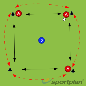 Passing BoxPassing & ReceivingHockey Drills Coaching