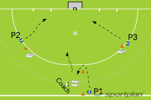 3 v keeperShooting & GoalscoringHockey Drills Coaching
