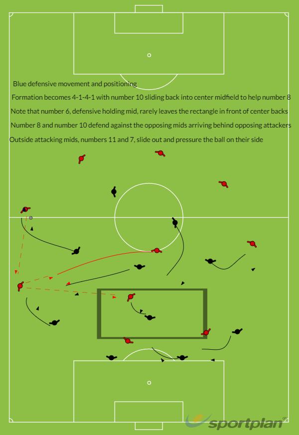 Blue formation--defenseFootball Drills Coaching