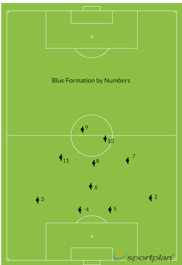 Blue formation by numbersFootball Drills Coaching