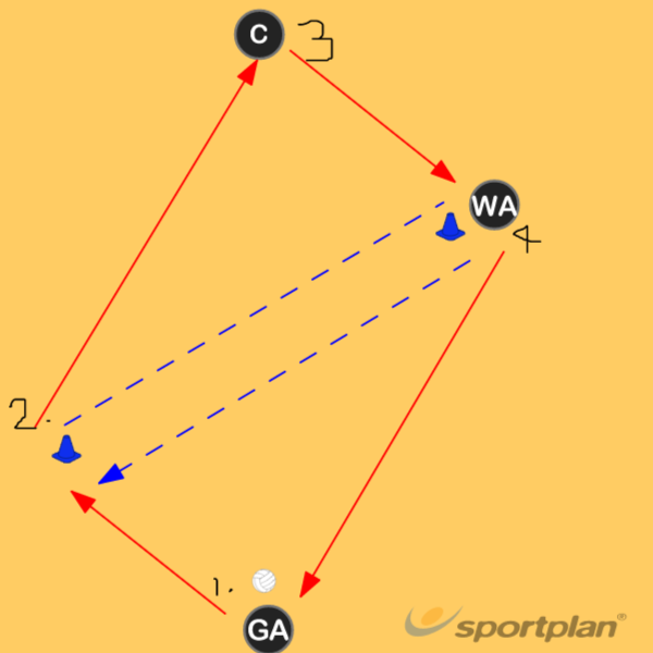 45 Catch & Turn (Outside foot)AttackNetball Drills Coaching