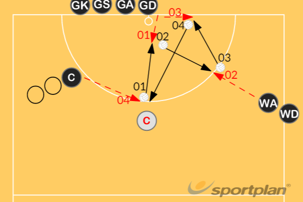 The Re-Feed (Continuous Warmup)Warm upsNetball Drills Coaching