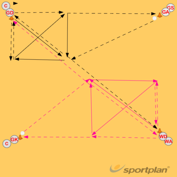 Four corners- Triple Give & GoMovementNetball Drills Coaching