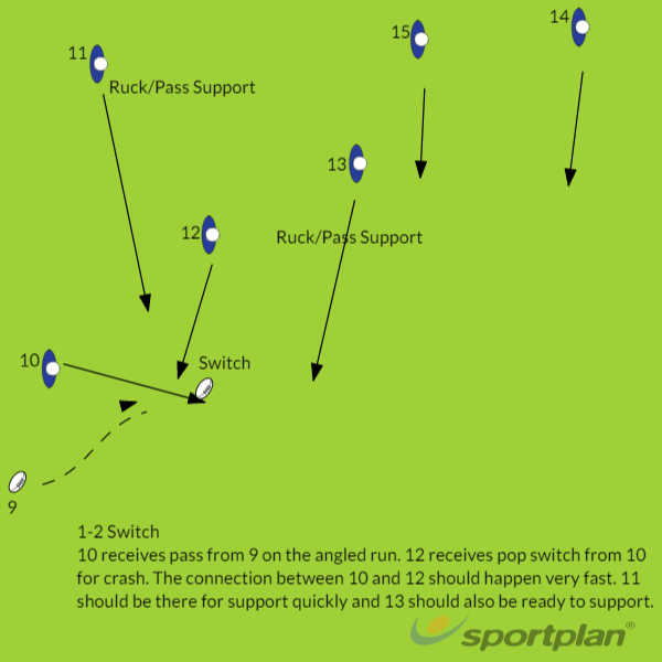 1-2 SwitchBacks MovesRugby Drills Coaching