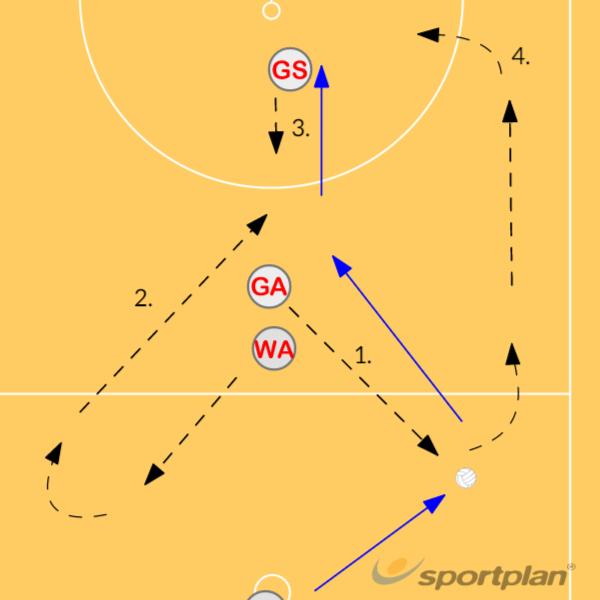 CENTRE PASS SET PLAY 2Roles & responsibilitiesNetball Drills Coaching