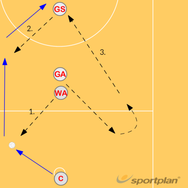 CENTRE PASS SET PLAY 1Roles & responsibilitiesNetball Drills Coaching