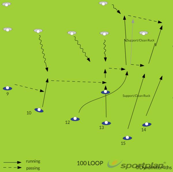 100 LoopRugby Drills Coaching