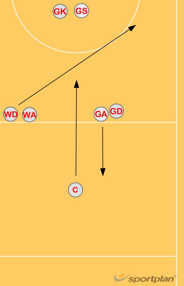 Game situation C passPassingNetball Drills Coaching
