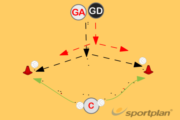 Change of directionNetball Drills Coaching