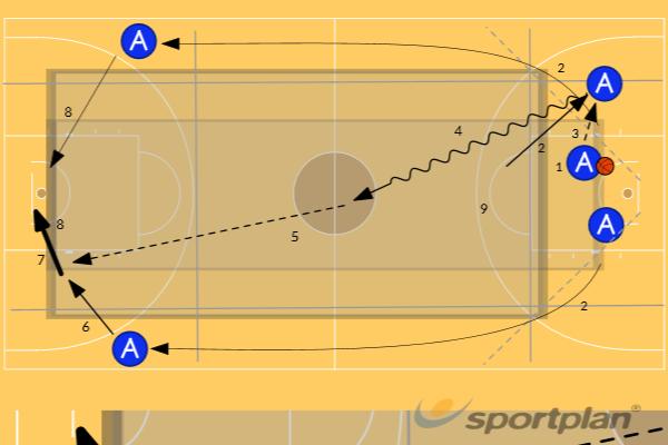 Fast Break (Schnellangriff)GamesBasketball Drills Coaching