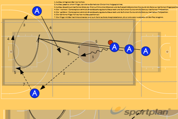 Early Offense (Phase nach Schnellangriff) Set PlayGamesBasketball Drills Coaching