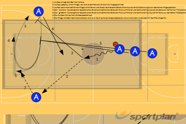 Early Offense mit Block (Phase nach Schnellangriff) Set PlayGamesBasketball Drills Coaching