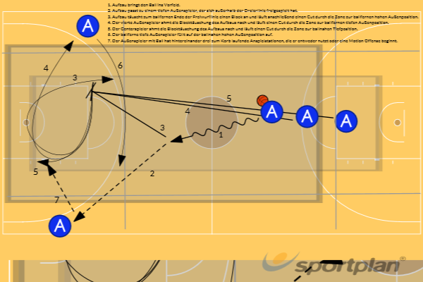 Early Offense (Phase nach Schnellangriff) Motion OffenseGamesBasketball Drills Coaching