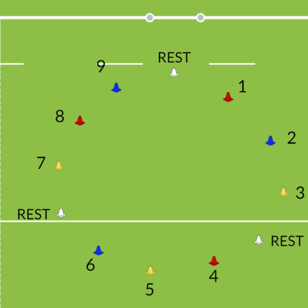CircuitAgility & Running SkillsRugby Drills Coaching